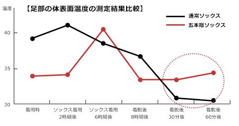 足部の体表面温度の測定結果比較